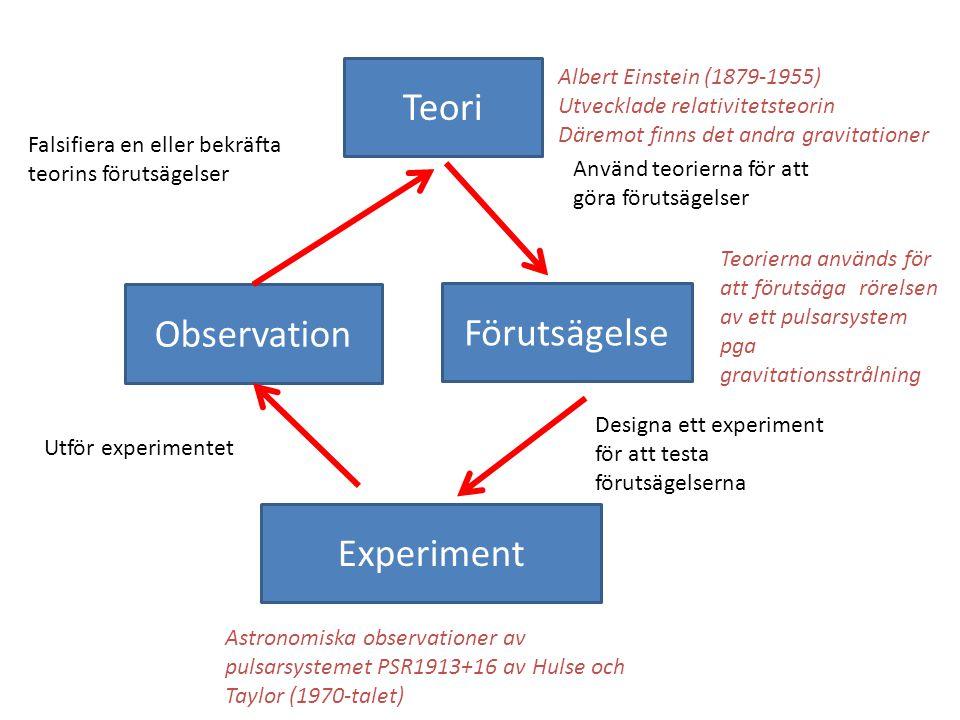 Experiment Förutsägelse Observation Teori Designa ett experiment för att testa förutsägelserna Utför experimentet Falsifiera en eller bekräfta teorins förutsägelser Använd teorierna för att göra förutsägelser Albert Einstein (1879-1955) Utvecklade relativitetsteorin Däremot finns det andra gravitationer Teorierna används för att förutsäga rörelsen av ett pulsarsystem pga gravitationsstrålning Astronomiska observationer av pulsarsystemet PSR1913+16 av Hulse och Taylor (1970-talet)