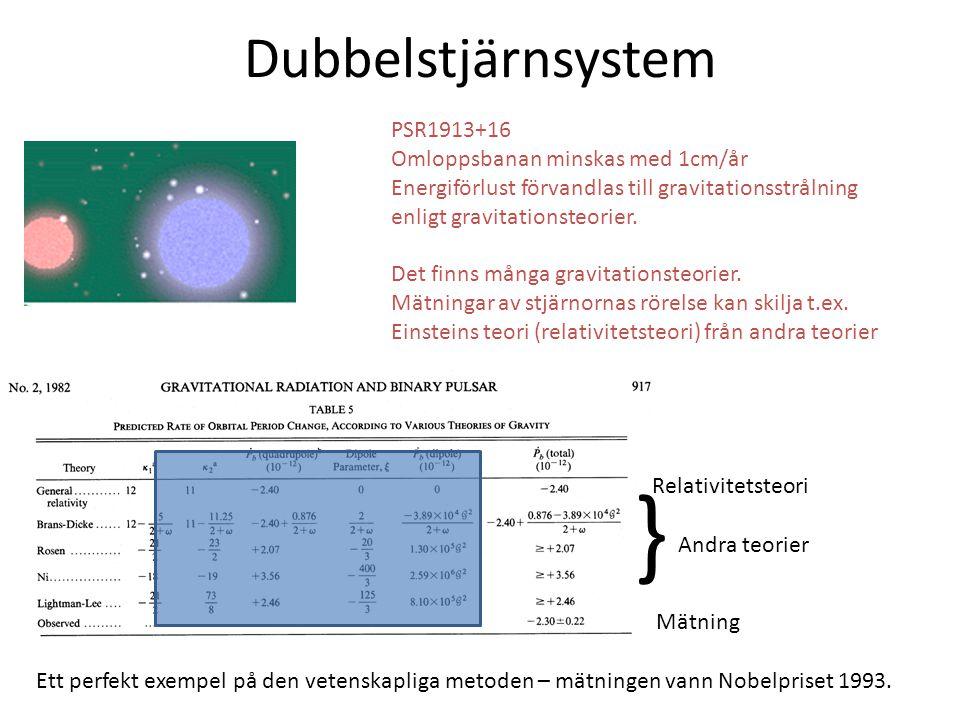 Dubbelstjärnsystem PSR1913+16 Omloppsbanan minskas med 1cm/år Energiförlust förvandlas till gravitationsstrålning enligt gravitationsteorier. Det finn