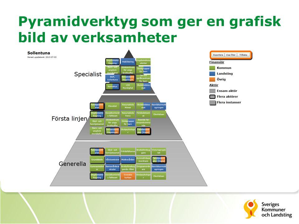 Pyramidverktyg som ger en grafisk bild av verksamheter