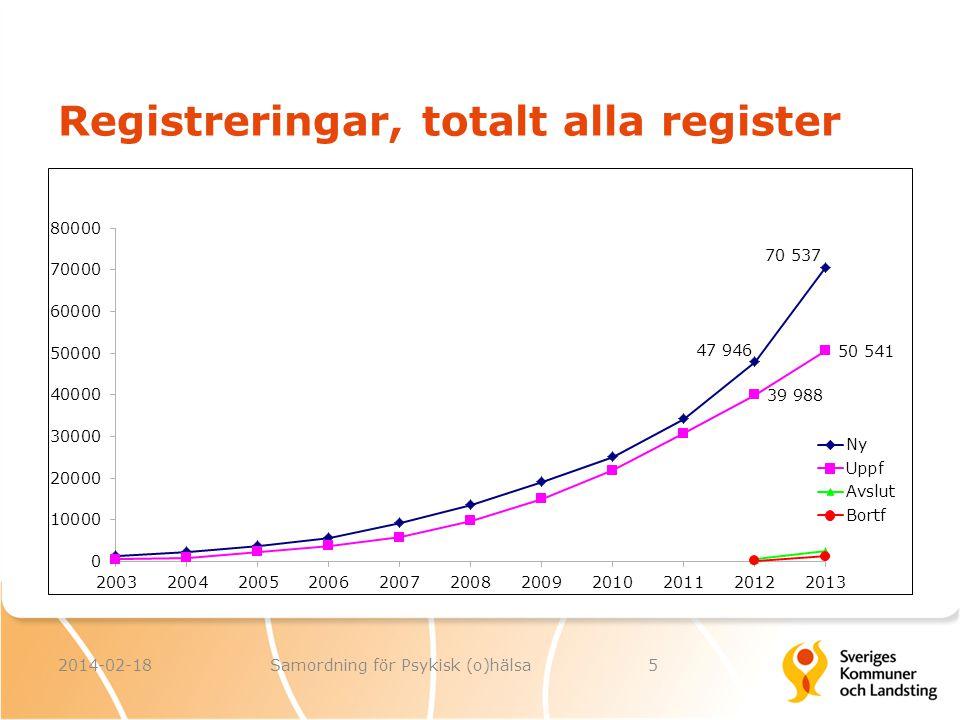 Registreringar, totalt alla register 2014-02-185Samordning för Psykisk (o)hälsa