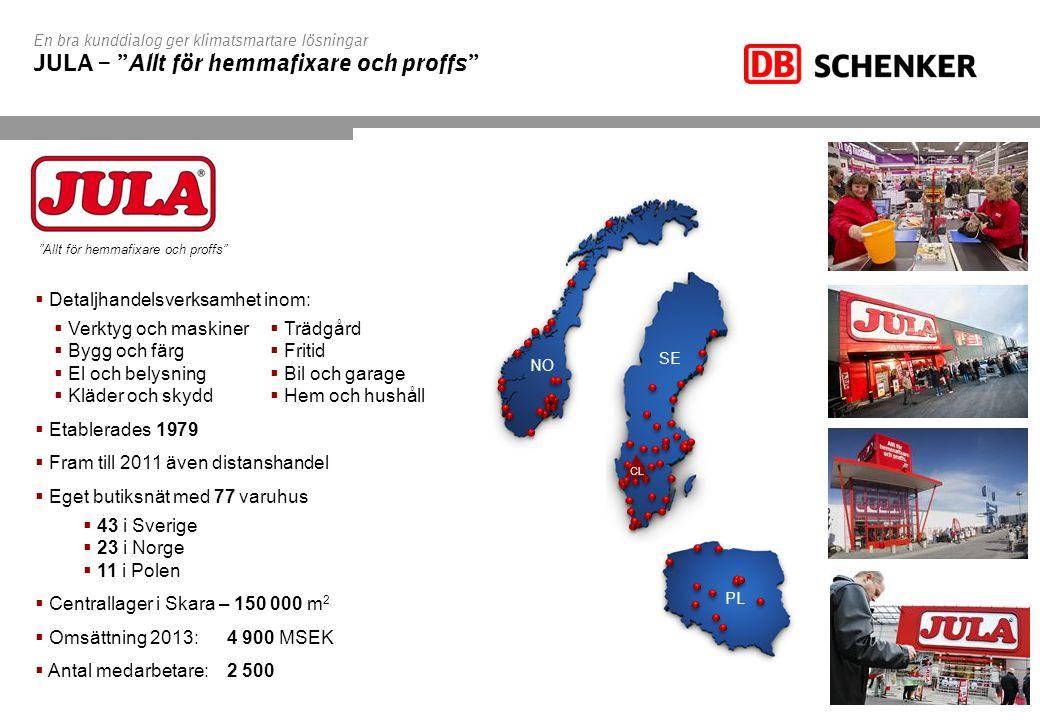 En bra kunddialog ger klimatsmartare lösningar JULA – Allt för hemmafixare och proffs PL SE NO CL Allt för hemmafixare och proffs  Detaljhandelsverksamhet inom:  Verktyg och maskiner  Bygg och färg  El och belysning  Kläder och skydd  Etablerades 1979  Fram till 2011 även distanshandel  Eget butiksnät med 77 varuhus  43 i Sverige  23 i Norge  11 i Polen  Centrallager i Skara – 150 000 m 2  Omsättning 2013:4 900 MSEK  Antal medarbetare:2 500  Trädgård  Fritid  Bil och garage  Hem och hushåll