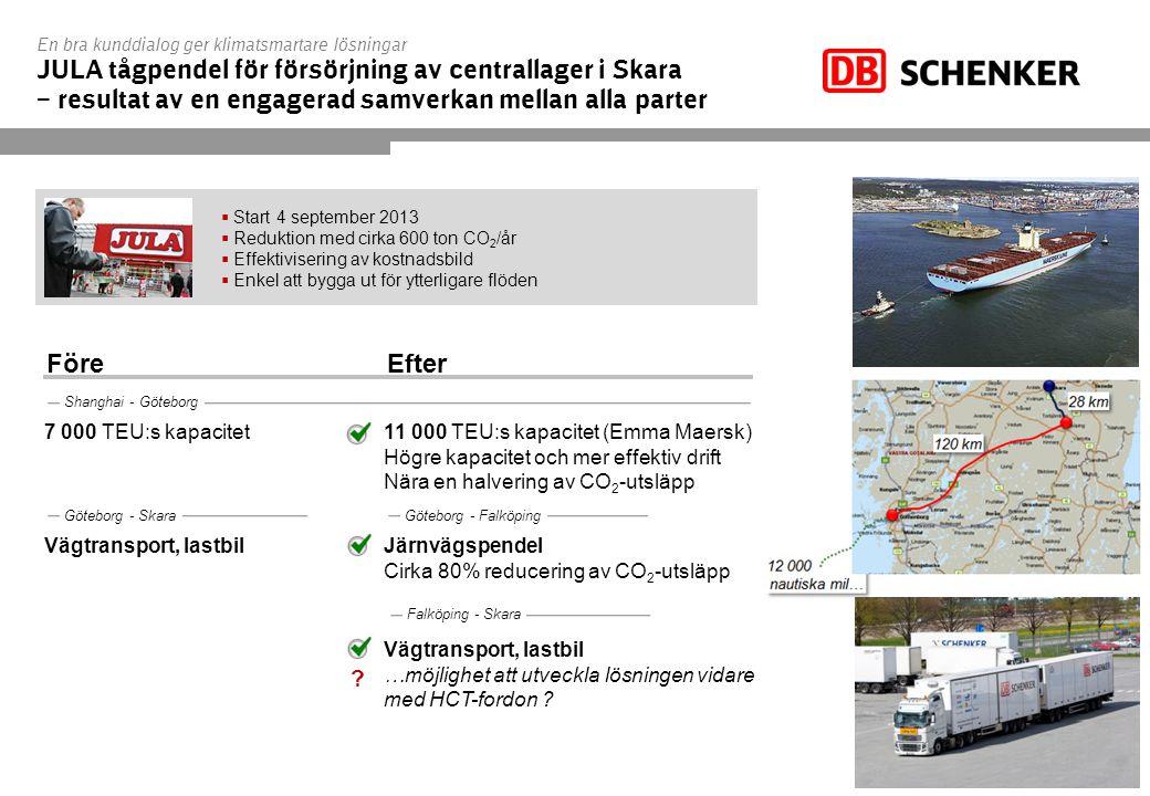 En bra kunddialog ger klimatsmartare lösningar JULA tågpendel för försörjning av centrallager i Skara – resultat av en engagerad samverkan mellan alla parter 7 000 TEU:s kapacitet 11 000 TEU:s kapacitet (Emma Maersk) Högre kapacitet och mer effektiv drift Nära en halvering av CO 2 -utsläpp Shanghai - Göteborg Göteborg - Skara Vägtransport, lastbil Järnvägspendel Cirka 80% reducering av CO 2 -utsläpp Vägtransport, lastbil …möjlighet att utveckla lösningen vidare med HCT-fordon .