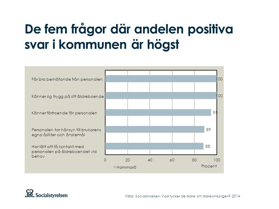 De fem frågor där andelen positiva svar i kommunen är högst Källa: Socialstyrelsen, Vad tycker de äldre om äldreomsorgen.