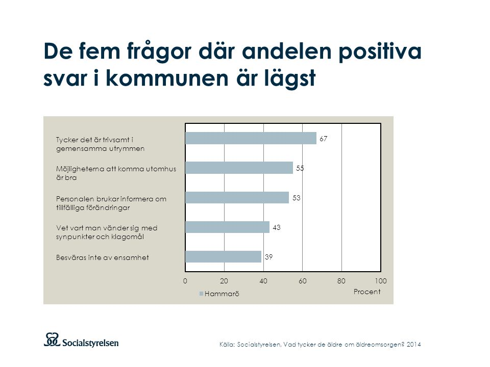 De fem frågor där andelen positiva svar i kommunen är lägst Källa: Socialstyrelsen, Vad tycker de äldre om äldreomsorgen.