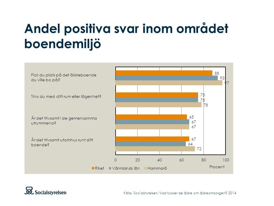 Andel positiva svar inom området boendemiljö Källa: Socialstyrelsen, Vad tycker de äldre om äldreomsorgen.