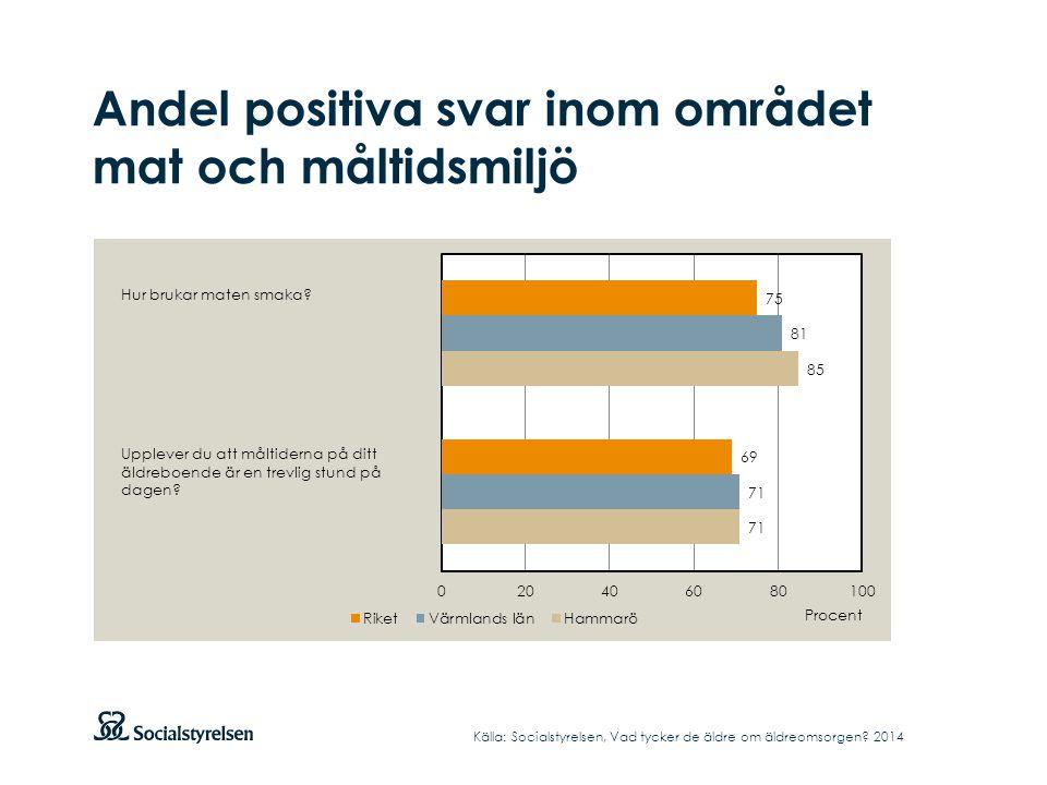 Andel positiva svar inom området mat och måltidsmiljö Hur brukar maten smaka.