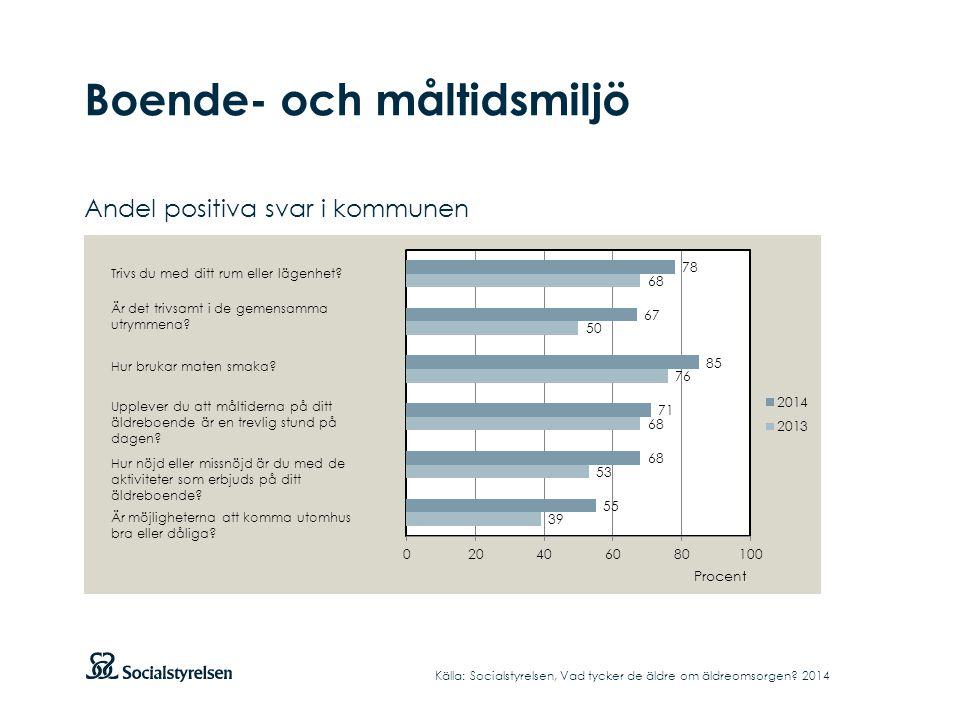 Boende- och måltidsmiljö Andel positiva svar i kommunen Källa: Socialstyrelsen, Vad tycker de äldre om äldreomsorgen.