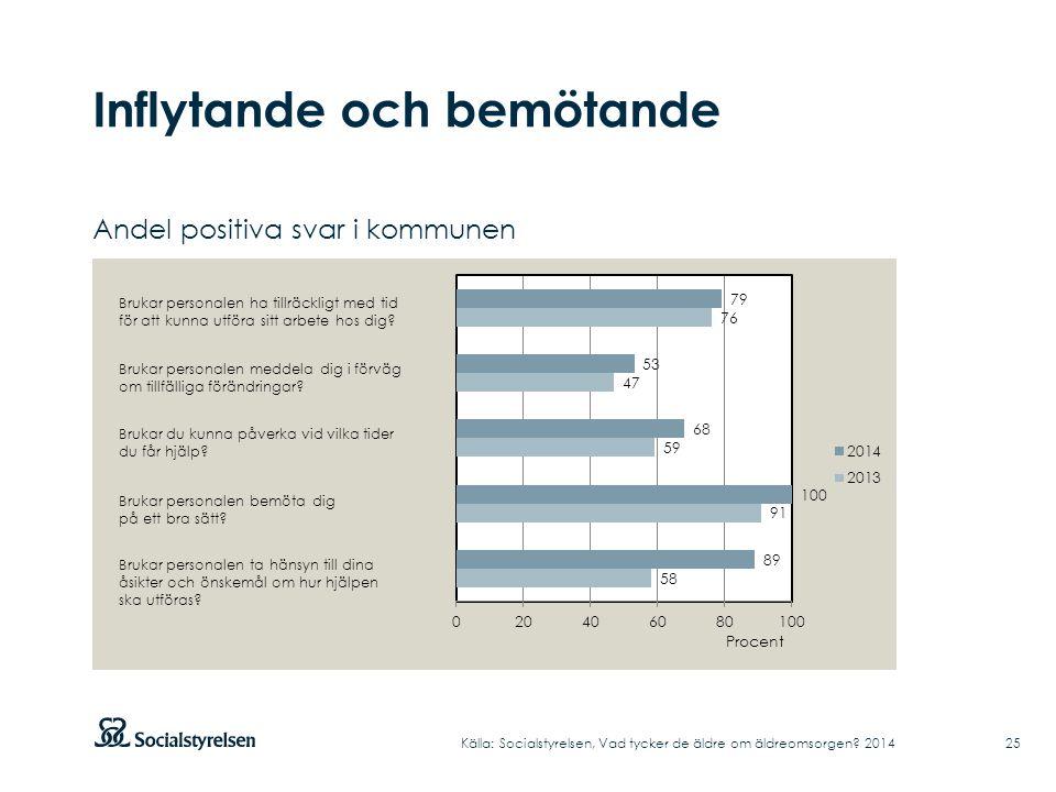 Inflytande och bemötande 25 Andel positiva svar i kommunen Källa: Socialstyrelsen, Vad tycker de äldre om äldreomsorgen.