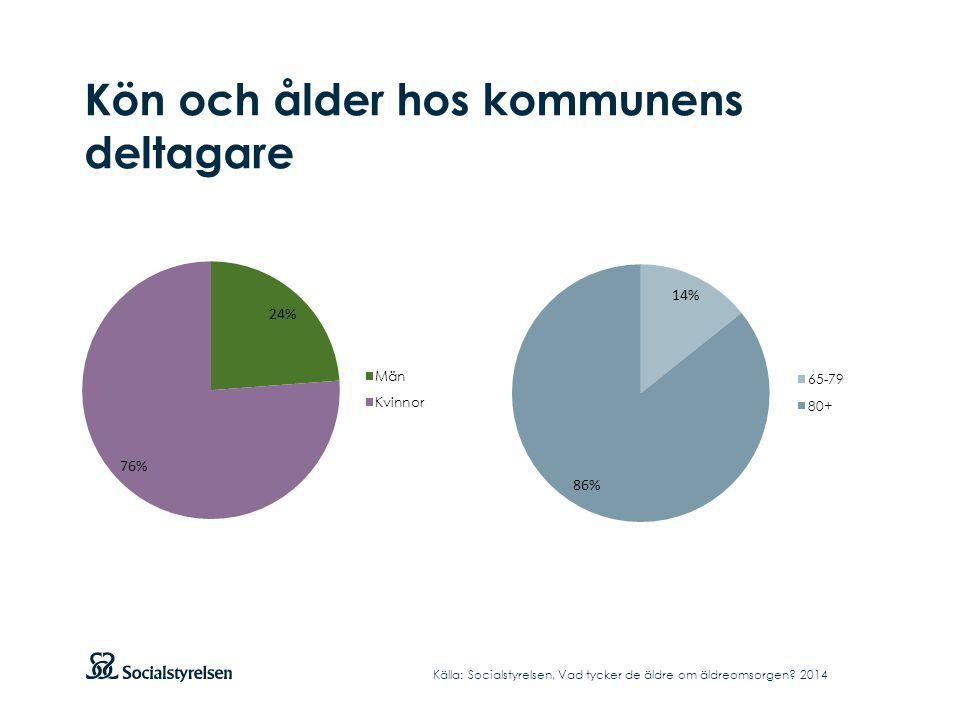 Trygghet och tillgänglighet Andel positiva svar i kommunen Källa: Socialstyrelsen, Vad tycker de äldre om äldreomsorgen.