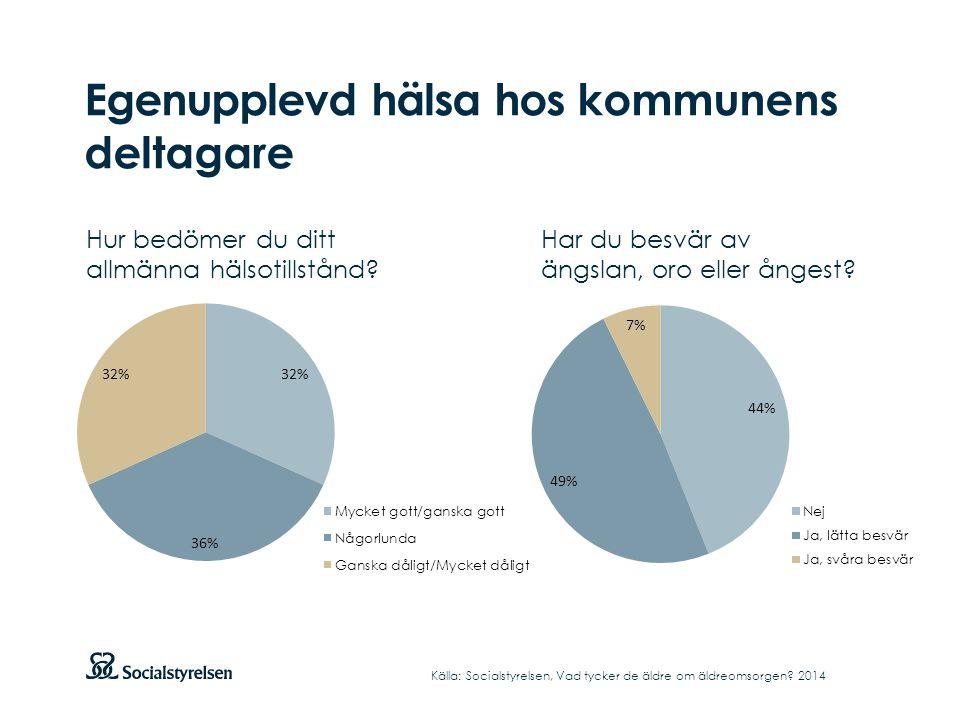 forts.Hur är din rörlighet inomhus. Källa: Socialstyrelsen, Vad tycker de äldre om äldreomsorgen.
