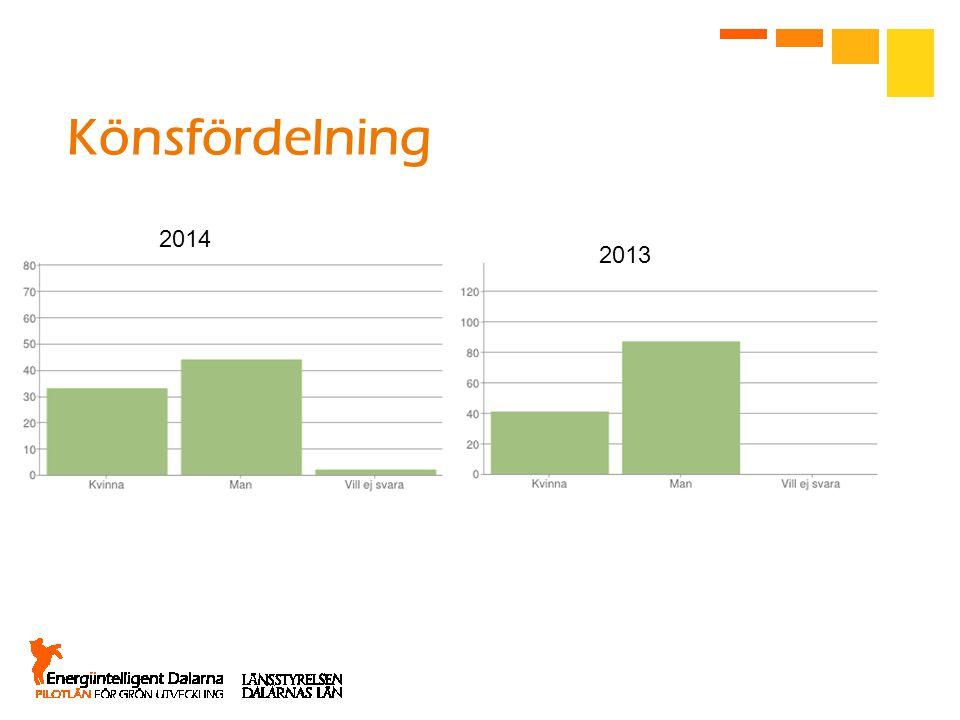 Könsfördelning 2014 2013