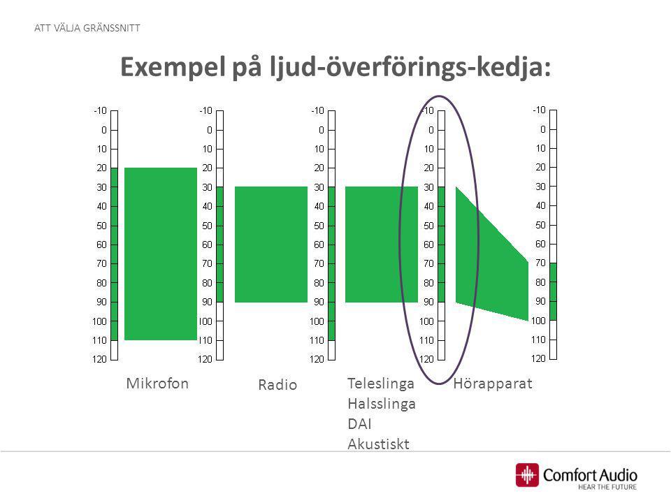 Exempel på ljud-överförings-kedja: Mikrofon Radio Teleslinga Halsslinga DAI Akustiskt Hörapparat