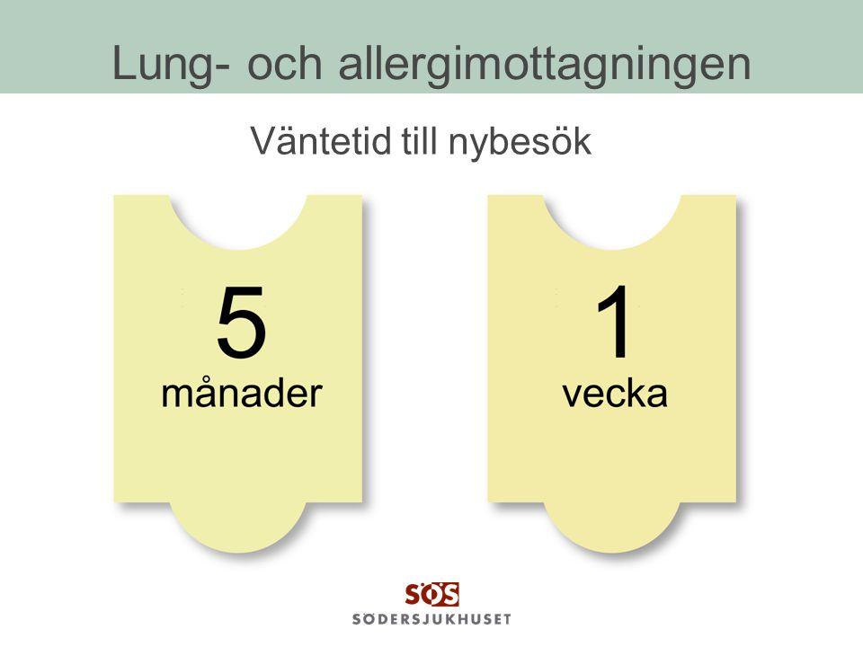 Lung- och allergimottagningen Väntetid till nybesök