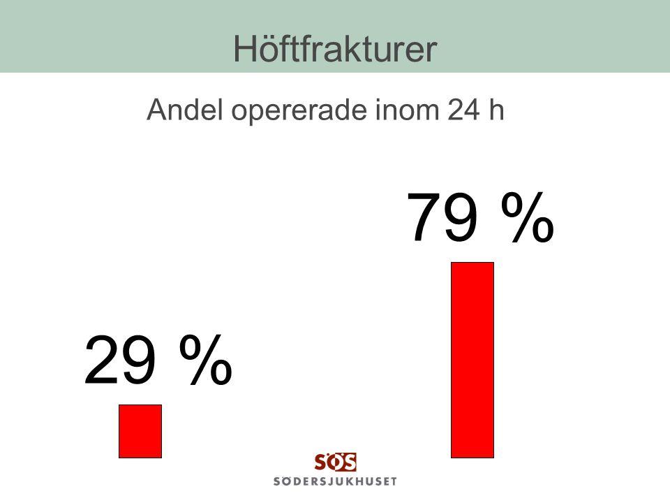 Höftfrakturer Andel opererade inom 24 h 29 % 79 %