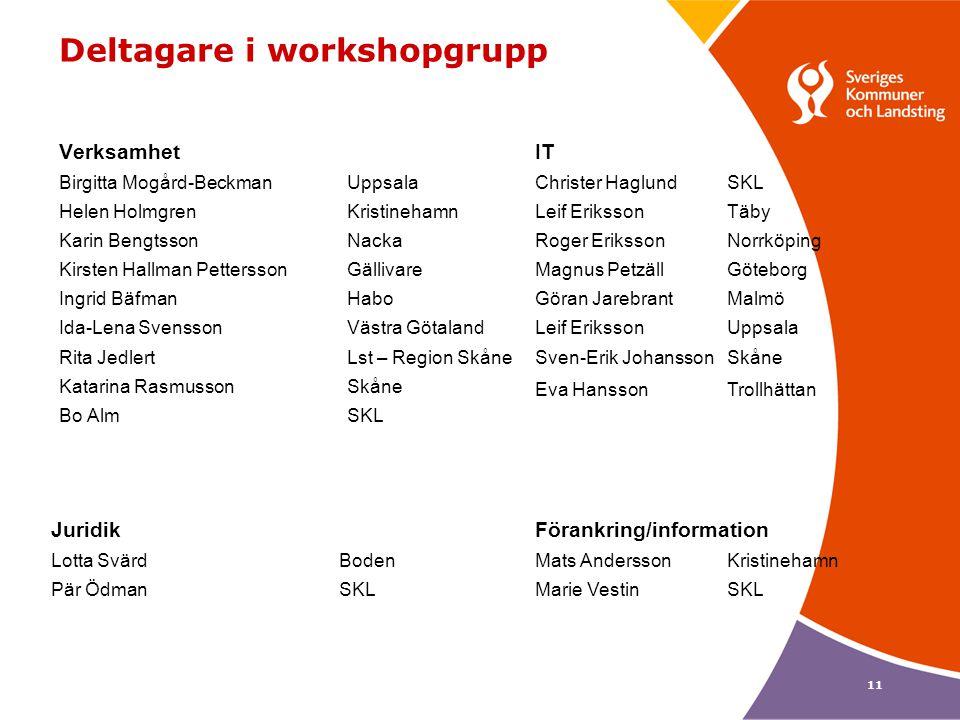 11 Deltagare i workshopgrupp Verksamhet Birgitta Mogård-BeckmanUppsala Helen HolmgrenKristinehamn Karin BengtssonNacka Kirsten Hallman PetterssonGälli
