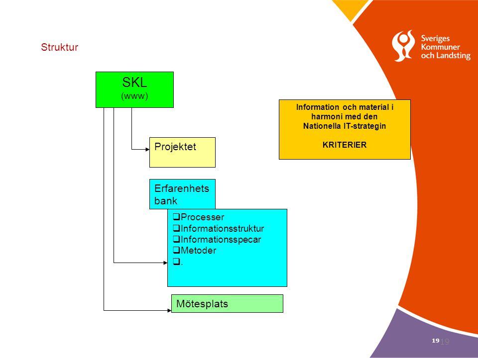 19 Struktur SKL (www) Projektet Erfarenhets bank  Processer  Informationsstruktur  Informationsspecar  Metoder . Information och material i harmo
