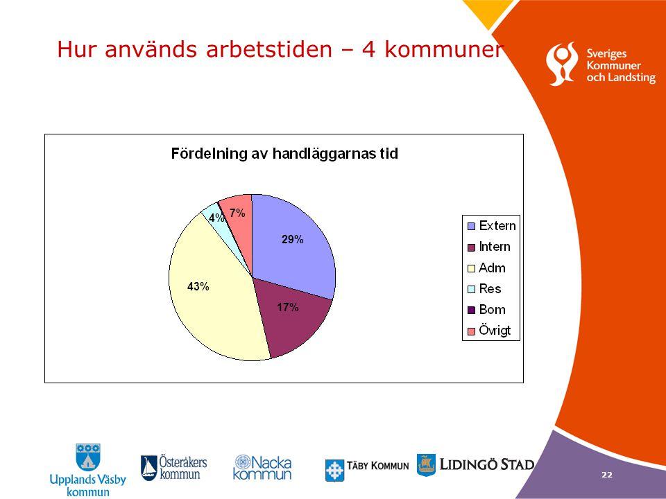 22 Hur används arbetstiden – 4 kommuner 29% 17% 43% 4% 7% 17%
