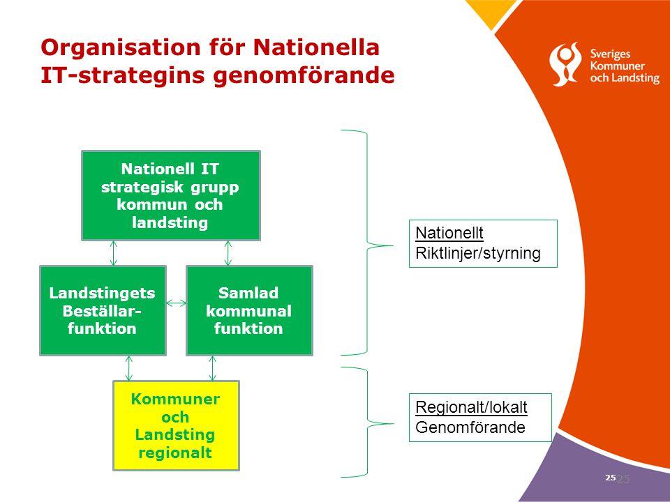 25 Organisation för Nationella IT-strategins genomförande Nationellt Riktlinjer/styrning Regionalt/lokalt Genomförande Nationell IT strategisk grupp k
