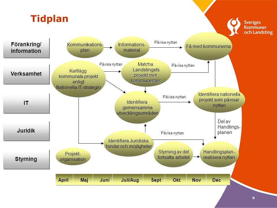 8 Tidplan Projekt- organisation Förankring/ information Förankring/ information Verksamhet Juridik IT April Maj Juni Juli/Aug Sept Okt Nov Dec Styrnin