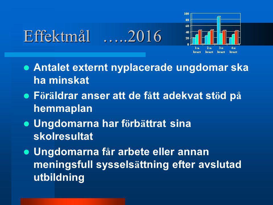 Ekonomi Fram till och med september 2014 har NP-center kostat 5 796 000 kr.