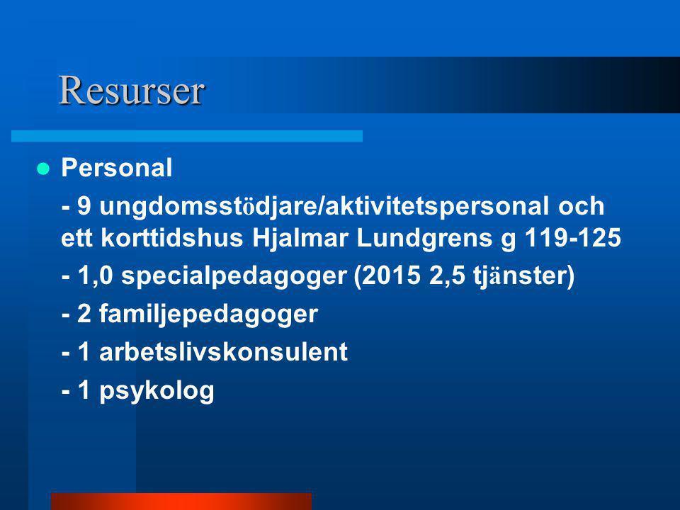 Resurser Personal - 9 ungdomsst ö djare/aktivitetspersonal och ett korttidshus Hjalmar Lundgrens g 119-125 - 1,0 specialpedagoger (2015 2,5 tj ä nster