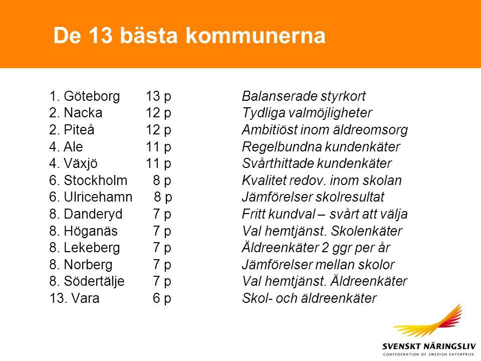 De 13 bästa kommunerna 1. Göteborg13 pBalanserade styrkort 2. Nacka12 pTydliga valmöjligheter 2. Piteå12 pAmbitiöst inom äldreomsorg 4. Ale11 pRegelbu