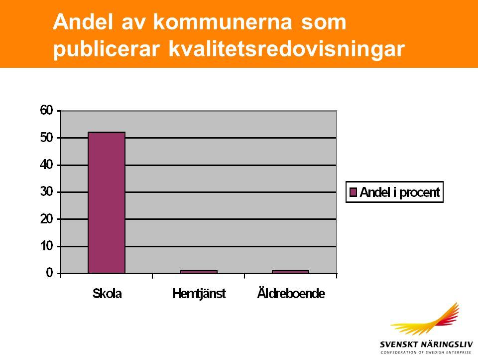 Andel av kommunerna som publicerar kvalitetsredovisningar