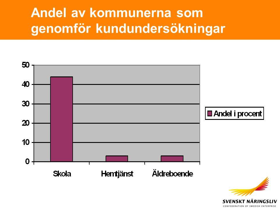 Andel av kommunerna som genomför kundundersökningar