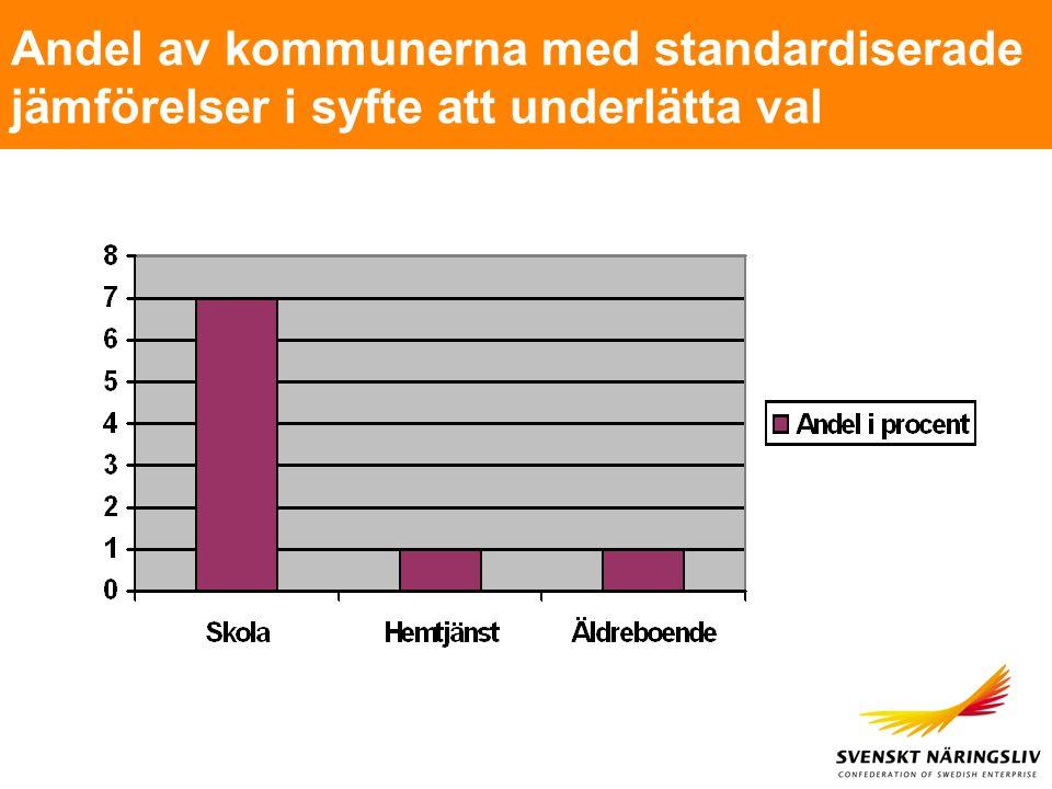 Andel av kommunerna med standardiserade jämförelser i syfte att underlätta val