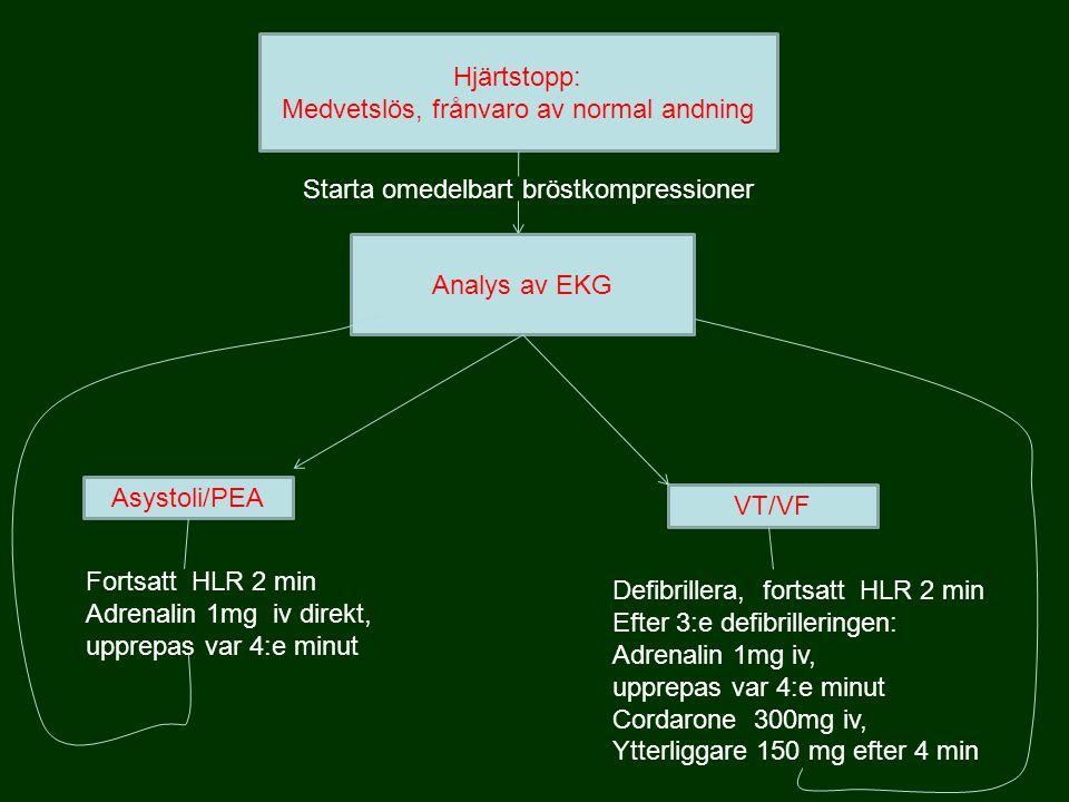 Hjärtstopp: Medvetslös, frånvaro av normal andning Analys av EKG Asystoli/PEA Fortsatt HLR 2 min Adrenalin 1mg iv direkt, upprepas var 4:e minut Defibrillera, fortsatt HLR 2 min Efter 3:e defibrilleringen: Adrenalin 1mg iv, upprepas var 4:e minut Cordarone 300mg iv, Ytterliggare 150 mg efter 4 min VT/VF Starta omedelbart bröstkompressioner