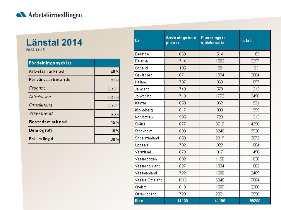 Två ingångsvärden Totalt behov av mottagande 2014 – Migrationsverkets prognos (ca 15 % osäkerhet).