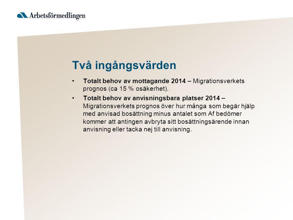 Två ingångsvärden Totalt behov av mottagande 2014 – Migrationsverkets prognos (ca 15 % osäkerhet). Totalt behov av anvisningsbara platser 2014 – Migra