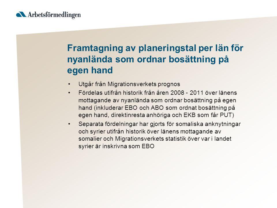 Anvisningsbara platser Tas fram i tre steg: 1.Via fördelningsnyckel 2.Påverkas av fördelningen av antal inskrivna på Migrationsverket i länen (både ABO och EBO) 3.Viss manuell justering