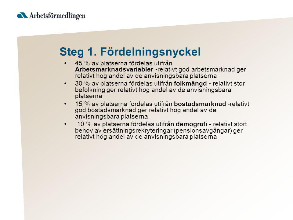 Steg 1. Fördelningsnyckel 45 % av platserna fördelas utifrån Arbetsmarknadsvariabler -relativt god arbetsmarknad ger relativt hög andel av de anvisnin