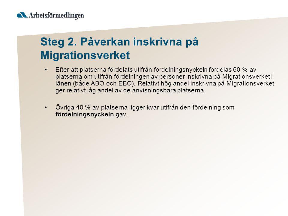 Steg 2. Påverkan inskrivna på Migrationsverket Efter att platserna fördelats utifrån fördelningsnyckeln fördelas 60 % av platserna om utifrån fördelni