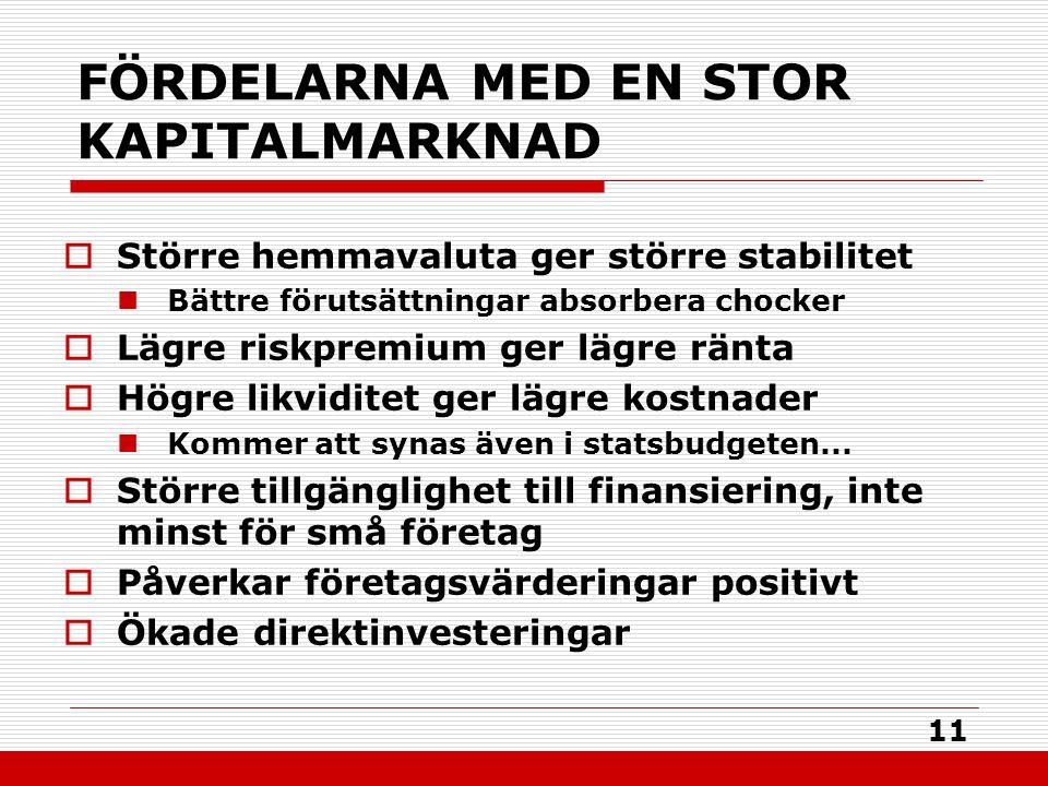 11 FÖRDELARNA MED EN STOR KAPITALMARKNAD  Större hemmavaluta ger större stabilitet Bättre förutsättningar absorbera chocker  Lägre riskpremium ger lägre ränta  Högre likviditet ger lägre kostnader Kommer att synas även i statsbudgeten...