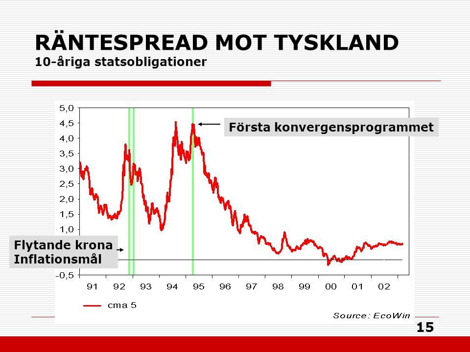 15 RÄNTESPREAD MOT TYSKLAND 10-åriga statsobligationer Första konvergensprogrammet Flytande krona Inflationsmål