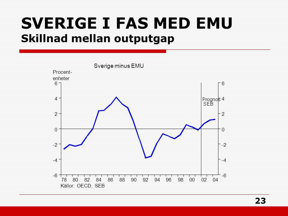 23 SVERIGE I FAS MED EMU Skillnad mellan outputgap 0402009896949290888684828078 6 4 2 0 -2 -4 -6 6 4 2 0 -2 -4 -6 Procent- enheter Källor: OECD, SEB Sverige minus EMU Prognos SEB