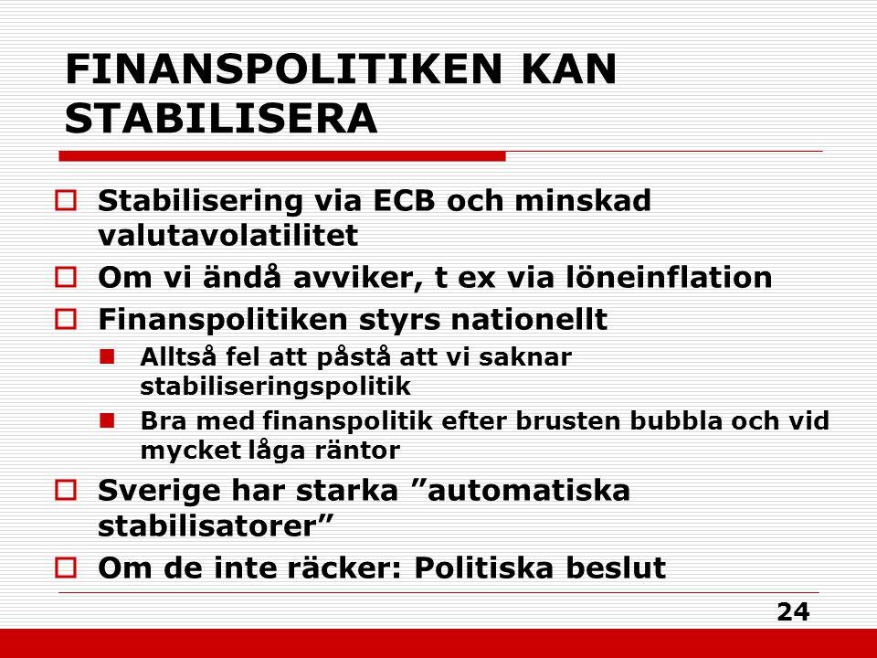 24 FINANSPOLITIKEN KAN STABILISERA  Stabilisering via ECB och minskad valutavolatilitet  Om vi ändå avviker, t ex via löneinflation  Finanspolitiken styrs nationellt Alltså fel att påstå att vi saknar stabiliseringspolitik Bra med finanspolitik efter brusten bubbla och vid mycket låga räntor  Sverige har starka automatiska stabilisatorer  Om de inte räcker: Politiska beslut