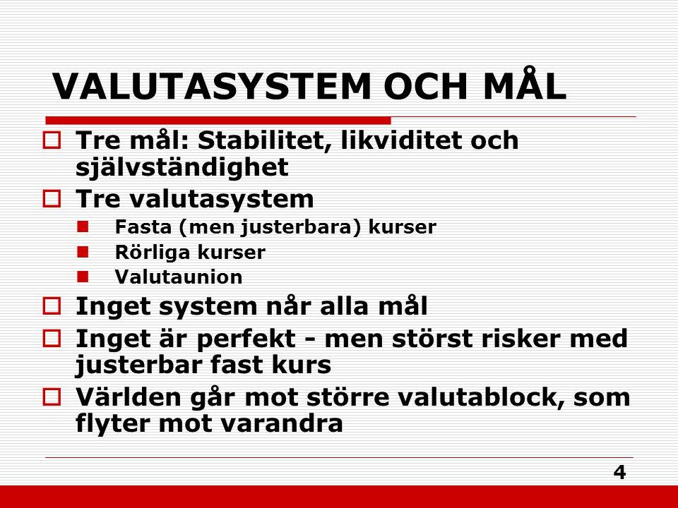 4 VALUTASYSTEM OCH MÅL  Tre mål: Stabilitet, likviditet och självständighet  Tre valutasystem Fasta (men justerbara) kurser Rörliga kurser Valutauni