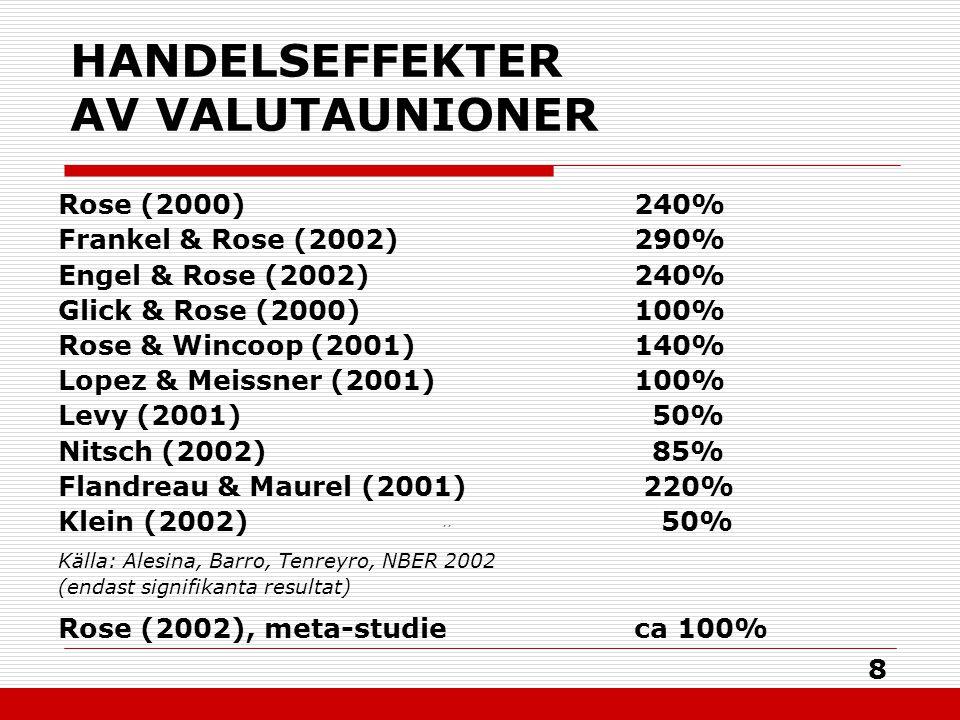 8 HANDELSEFFEKTER AV VALUTAUNIONER Rose (2000)240% Frankel & Rose (2002)290% Engel & Rose (2002)240% Glick & Rose (2000)100% Rose & Wincoop (2001)140% Lopez & Meissner (2001)100% Levy (2001) 50% Nitsch (2002) 85% Flandreau & Maurel (2001) 220% Klein (2002) ´´ 50% Källa: Alesina, Barro, Tenreyro, NBER 2002 (endast signifikanta resultat) Rose (2002), meta-studieca 100%