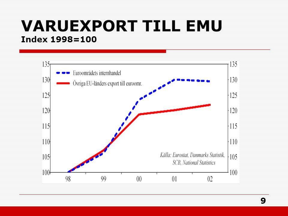 9 VARUEXPORT TILL EMU Index 1998=100