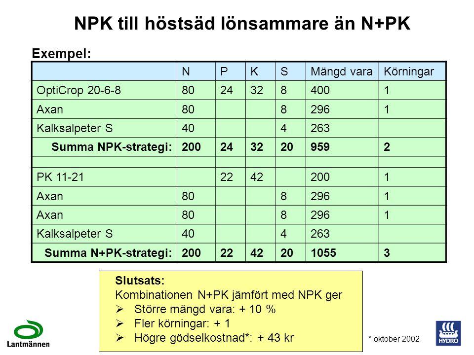 NPKSMängd varaKörningar OptiCrop 20-6-880243284001 Axan8082961 Kalksalpeter S404263 Summa NPK-strategi:2002432209592 PK 11-2122422001 Axan8082961 Axan8082961 Kalksalpeter S404263 Summa N+PK-strategi:20022422010553 NPK till höstsäd lönsammare än N+PK Exempel: Slutsats: Kombinationen N+PK jämfört med NPK ger  Större mängd vara: + 10 %  Fler körningar: + 1  Högre gödselkostnad*: + 43 kr * oktober 2002