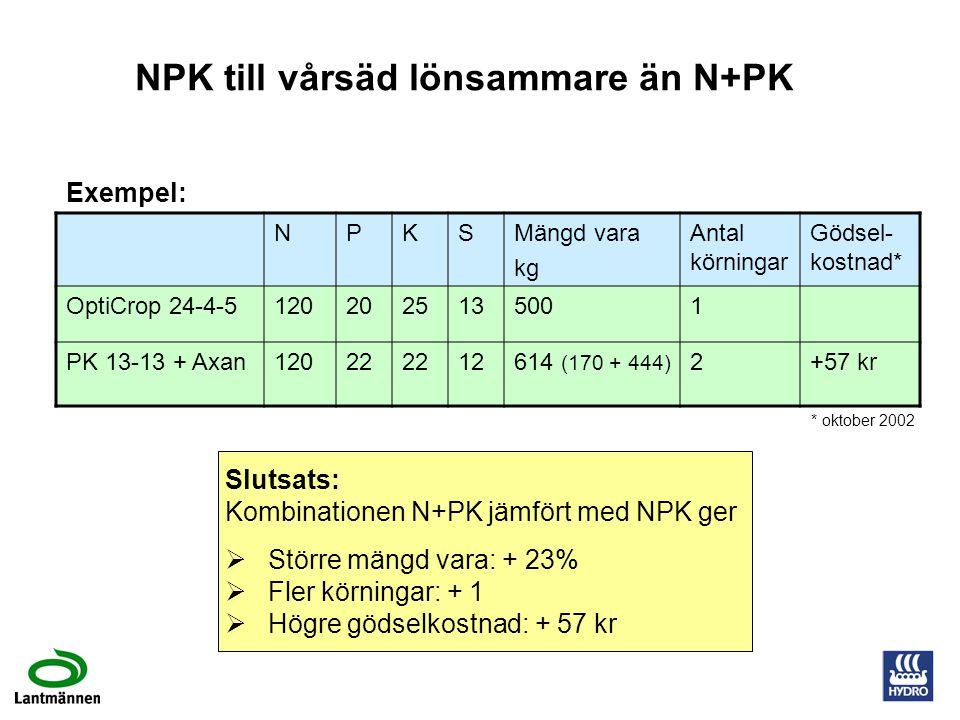NP/NPK ger lägre gödselkostnad Exempel på merkostnad för N + P/PK jmf med NP/NPK.