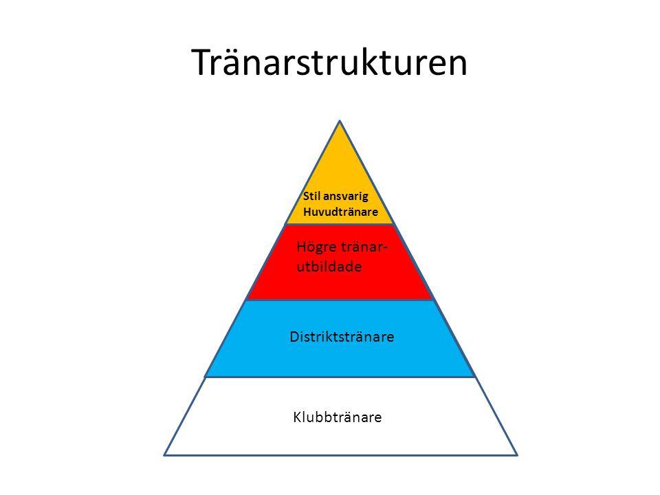 Tränarstrukturen Klubbtränare Distriktstränare Högre tränar- utbildade Stil ansvarig Huvudtränare