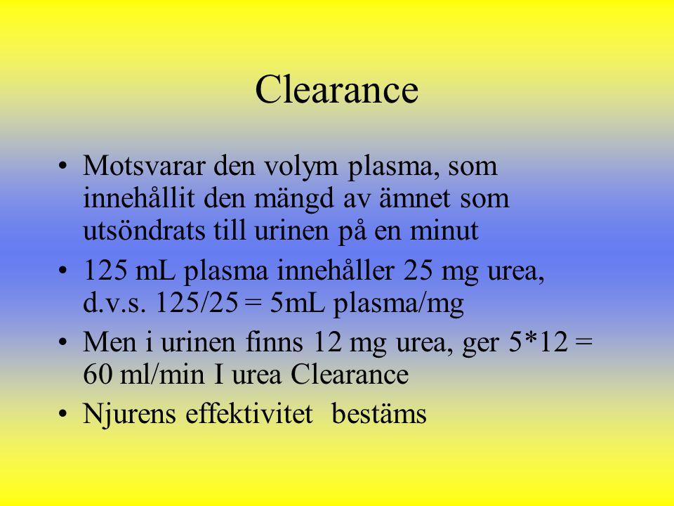 Clearance Motsvarar den volym plasma, som innehållit den mängd av ämnet som utsöndrats till urinen på en minut 125 mL plasma innehåller 25 mg urea, d.
