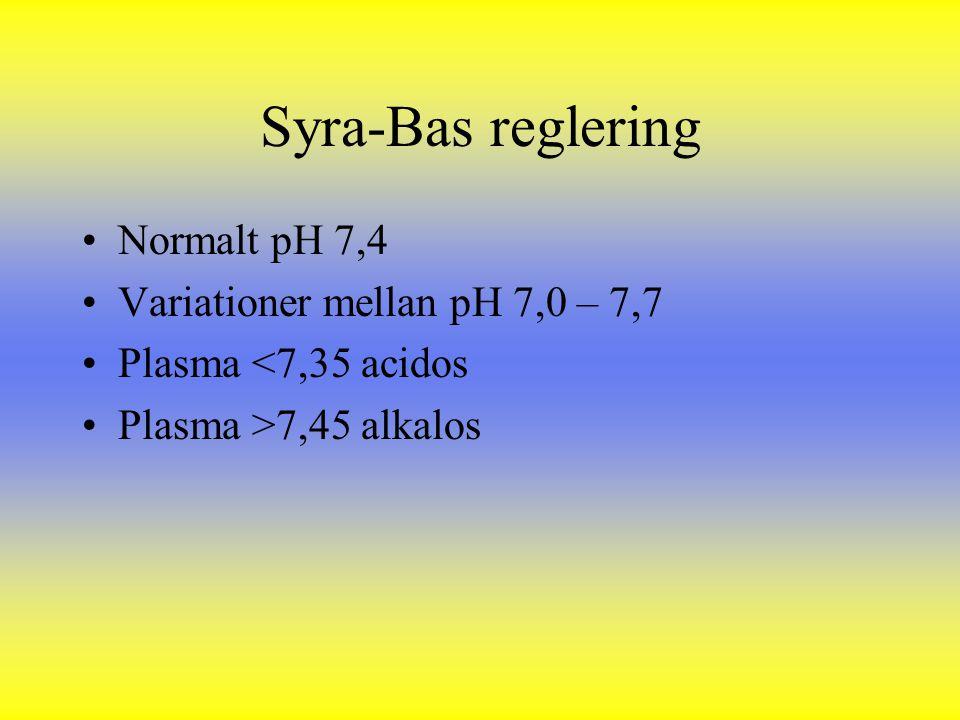 Syra-Bas reglering Normalt pH 7,4 Variationer mellan pH 7,0 – 7,7 Plasma <7,35 acidos Plasma >7,45 alkalos