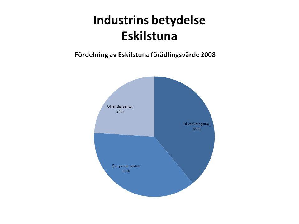 Industrins betydelse Eskilstuna Fördelning av Eskilstuna förädlingsvärde 2008