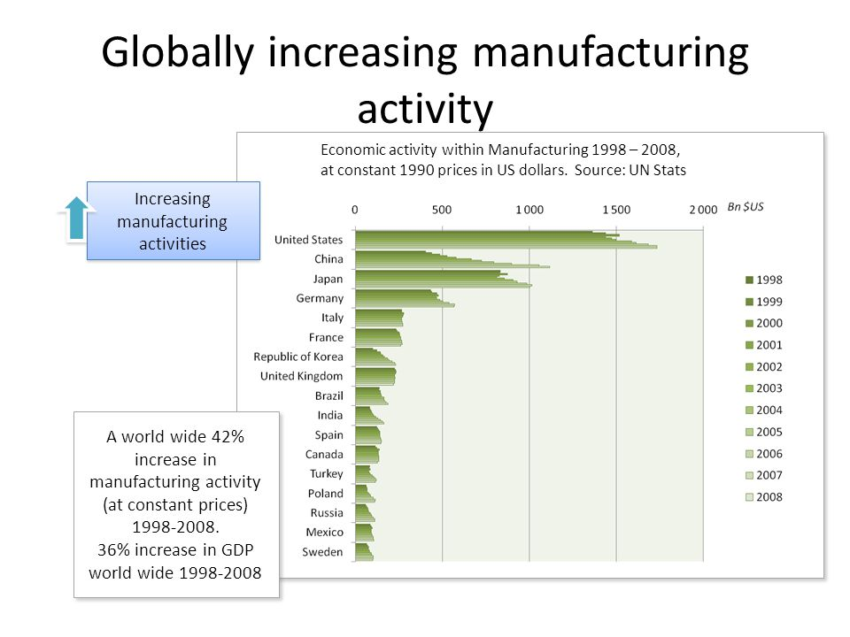 Globally increasing manufacturing activity Economic activity within Manufacturing 1998 – 2008, at constant 1990 prices in US dollars.