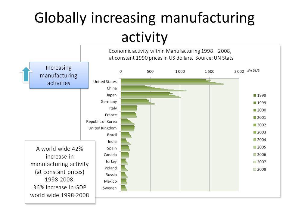 Industrins betydelse Sverige Sysselsätter ca.